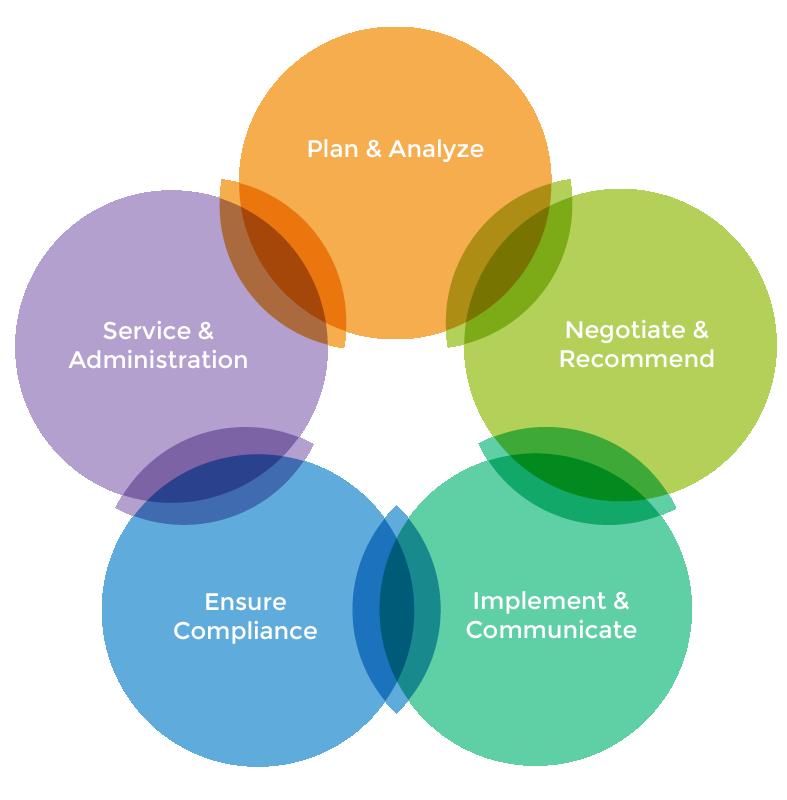 Our comprehensive benefits program process